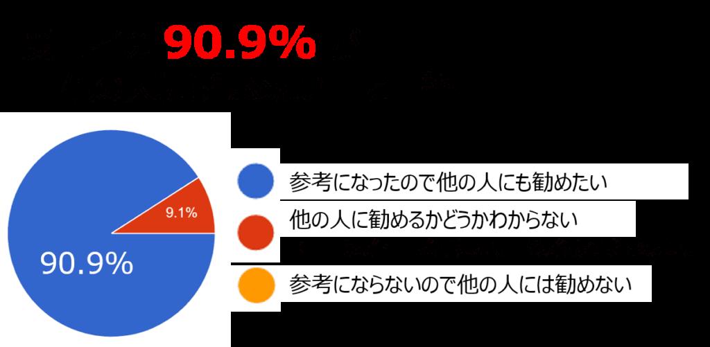受講者の90.9%が「他の人にも勧めたい」と回答
